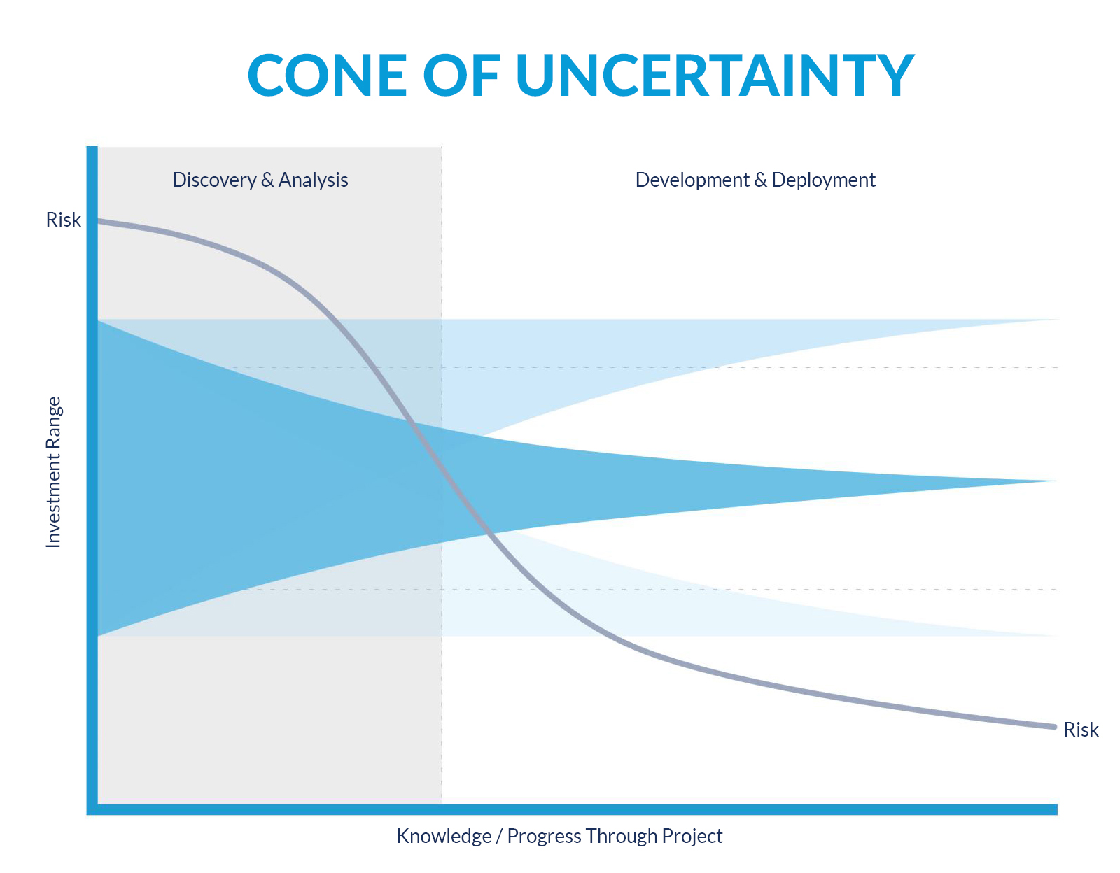 Cone of Uncertainty Graphic