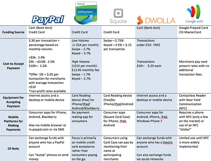 Mobile Payment Options