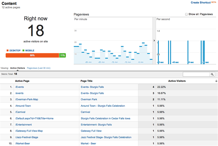 Real-time Google Analytics Content