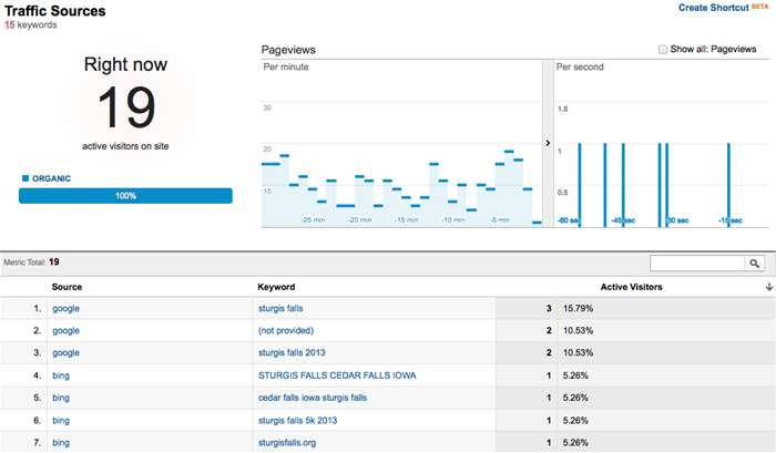 Real-time Google Analytics Traffic Breakdown