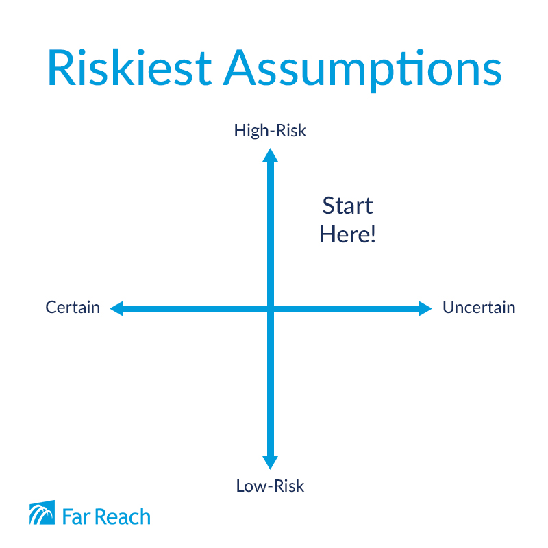 Start with Riskiest Assumptions
