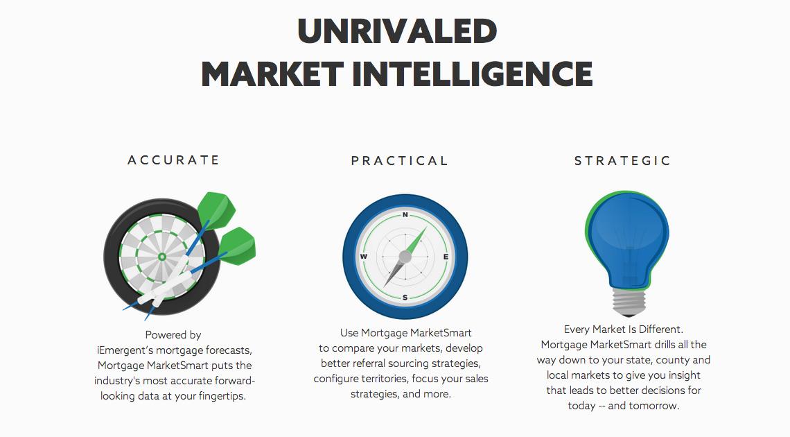 Mortgage marketsmart product development marketing for Product design marketing