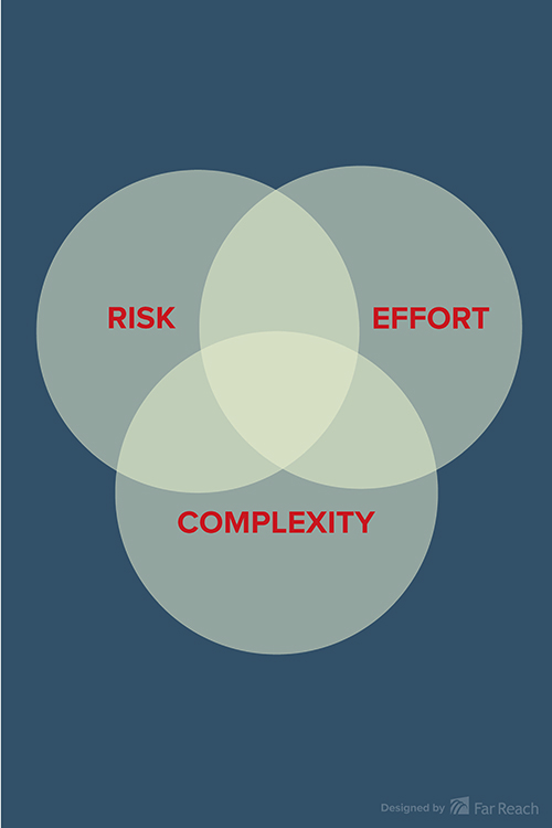 Risk Complexity Effort Poster