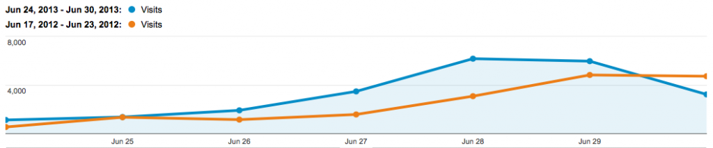 Sturgis Falls website traffic 2013