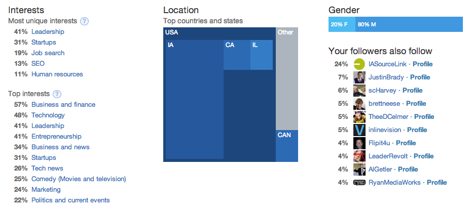 Twitter Analytics Interests, Location, and Gender