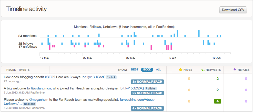 Twitter Analytics Timeline Dashboard