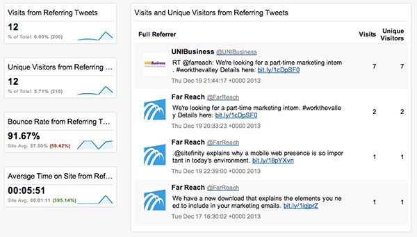 Advanced Twitter Stats in Google Analytics