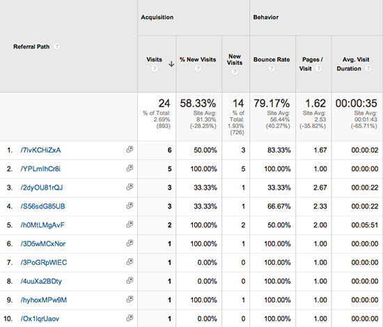Twitter Referral Stats in Google Analytics