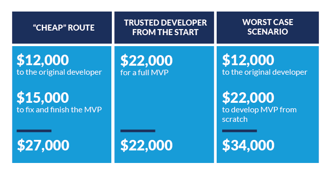 Development Costs Comparison
