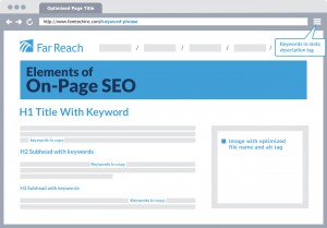Elements of on-page search engine optimization